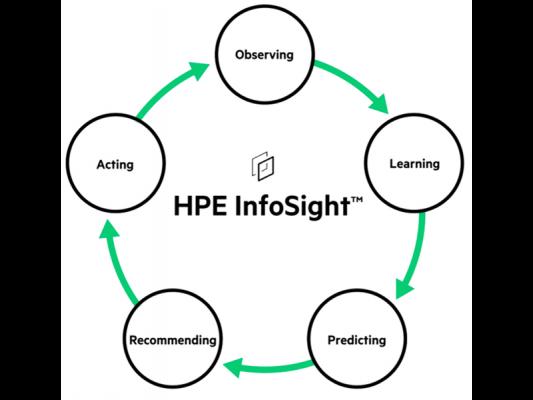 Orodje HPE InfoSight odslej tudi na SimpliVity HCI sistemih
