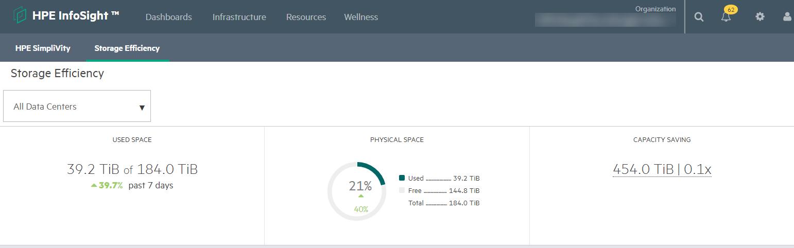 Pogled učinkovitosti shranjevanja vseh HPE SimpliVity podatkovnih centrov