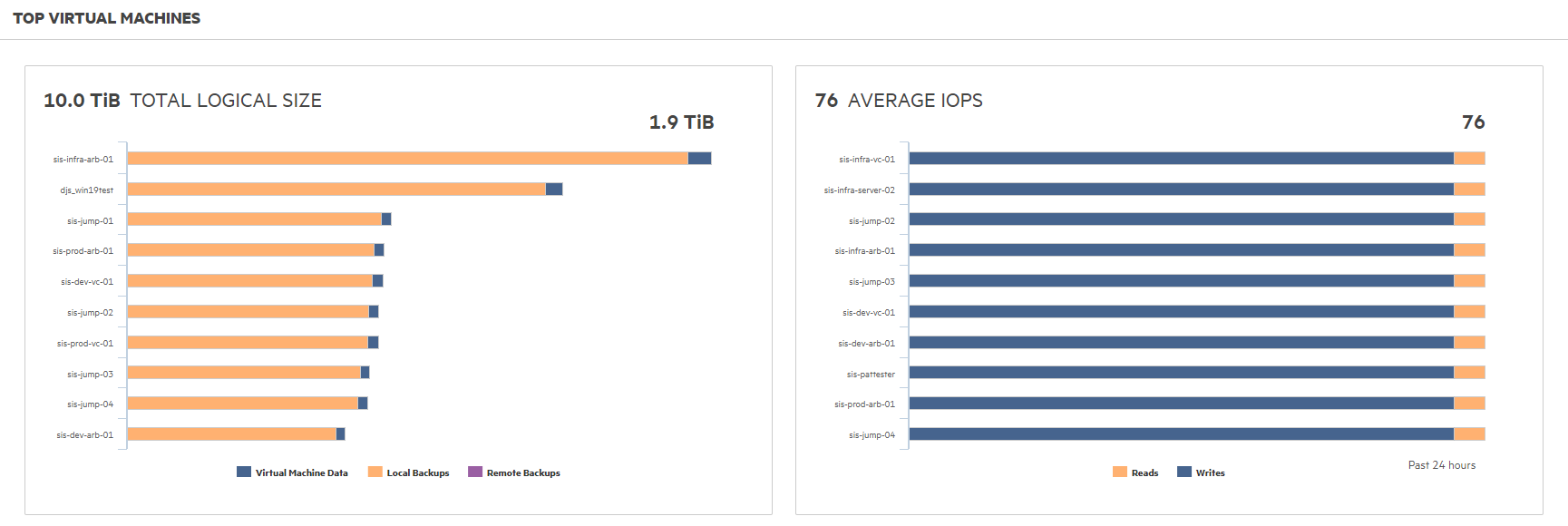 Pregled največjih virtualnih instanc in povprečja IOPS-ov