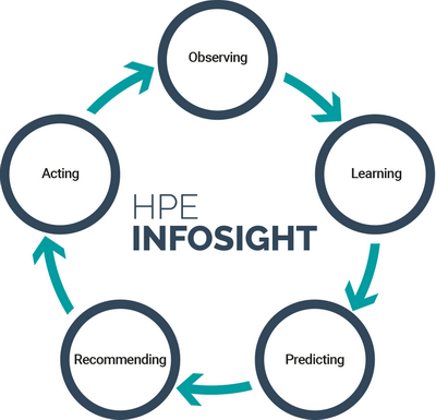 InfoSight za HPE SimpliVity