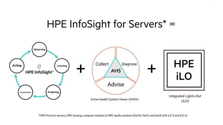 HPE InfoSight za strežnike združuje strojno učenje in napovedno analitiko s spremljanjem zdravja in učinkovitosti